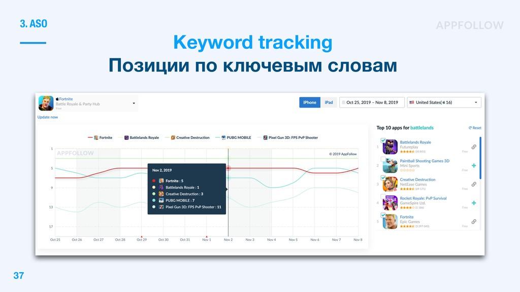 Keyword tracking Позиции по ключевым словам 3. ...