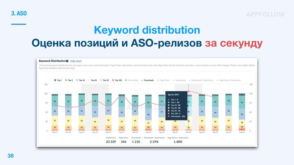Keyword distribution Оценка позиций и ASO-релиз...
