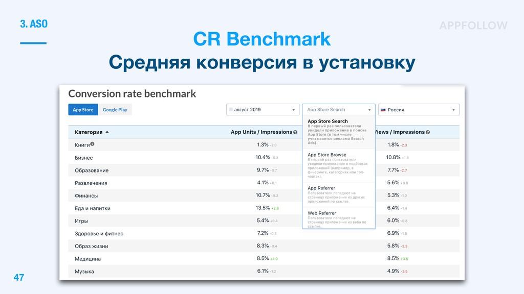 CR Benchmark Средняя конверсия в установку 3. A...