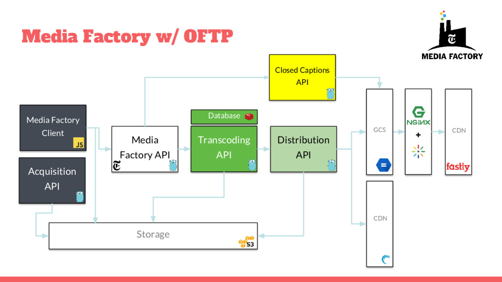 Media Factory w/ OFTP Transcoding API Acquisiti...
