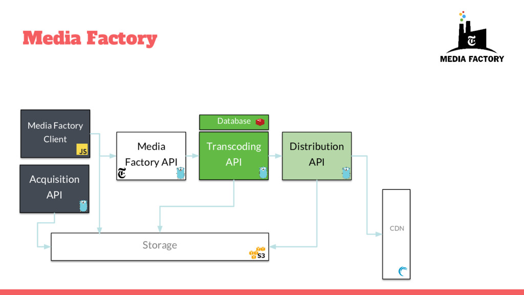 Media Factory Transcoding API Acquisition API S...