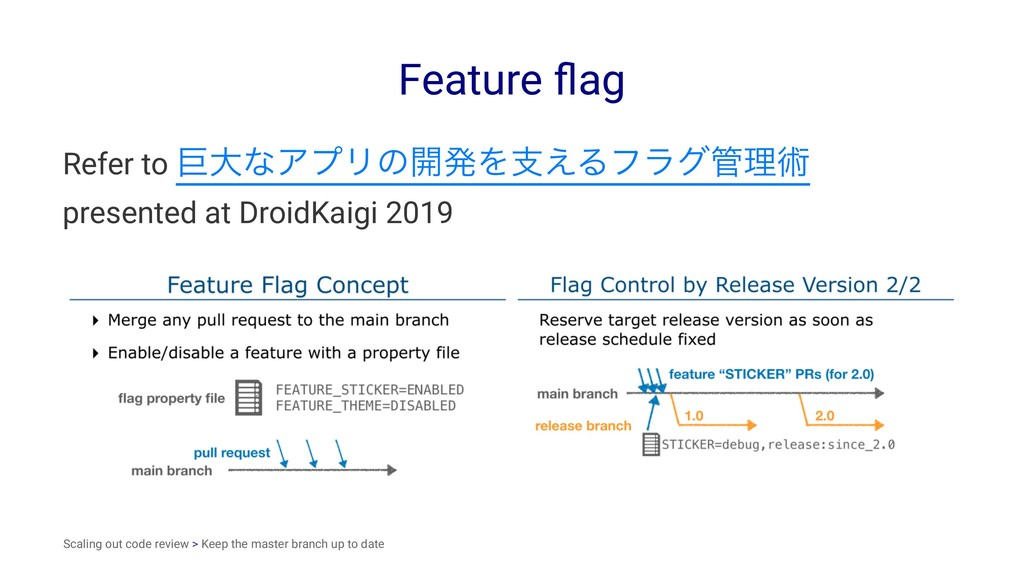 Feature flag Refer to ڊେͳΞϓϦͷ։ൃΛࢧ͑Δϑϥάཧज़ presen...