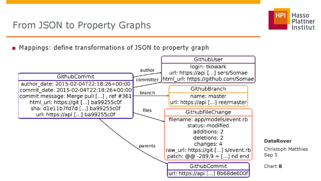 ■ Mappings: define transformations of JSON to p...