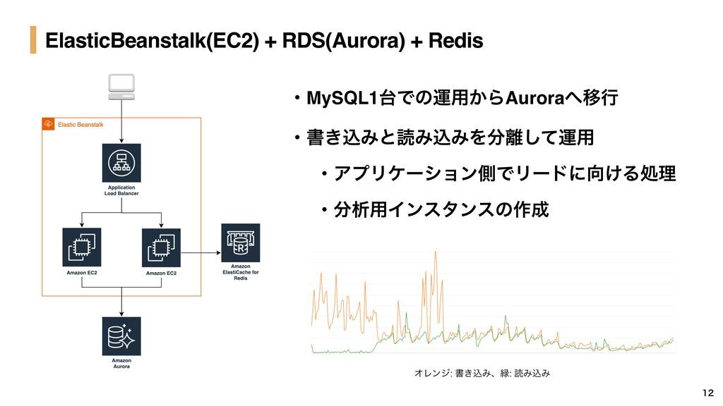 ElasticBeanstalk(EC2) + RDS(Aurora) + Redis  ...