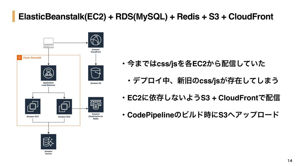 ElasticBeanstalk(EC2) + RDS(MySQL) + Redis + S3...