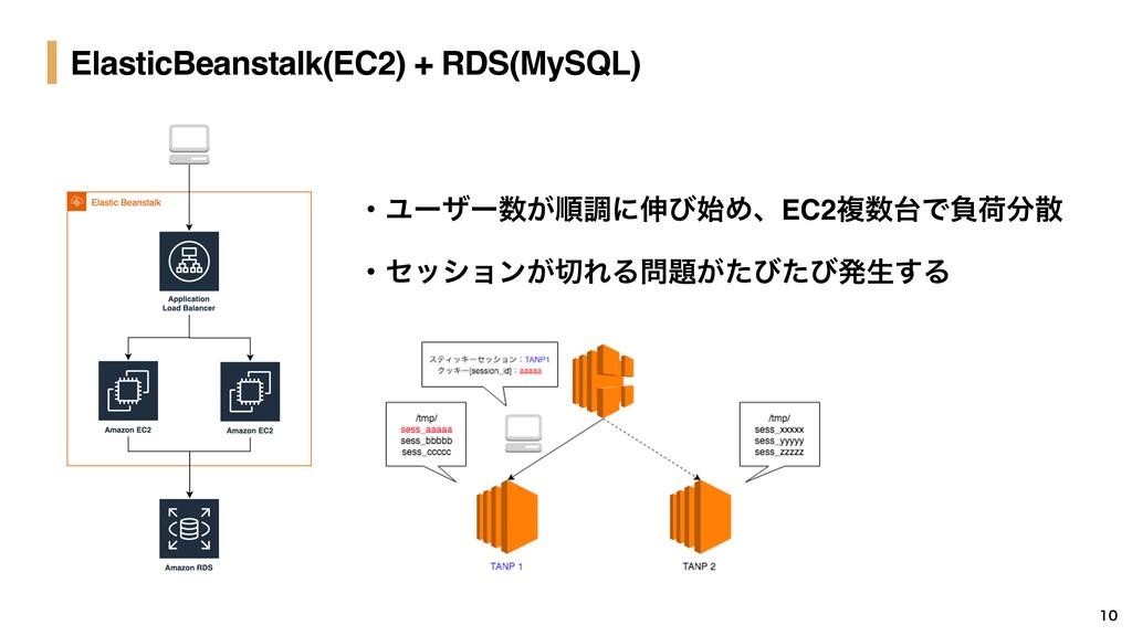 ElasticBeanstalk(EC2) + RDS(MySQL)  ɾϢʔβʔ͕ॱௐ...