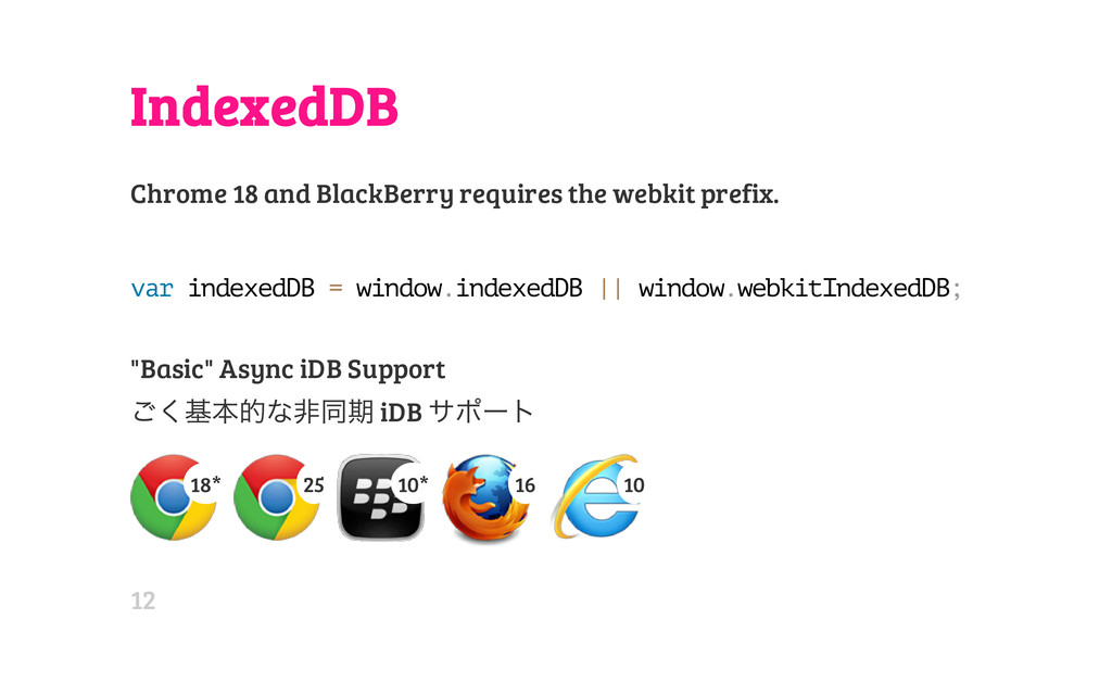IndexedDB Chrome 18 and BlackBerry requires the...