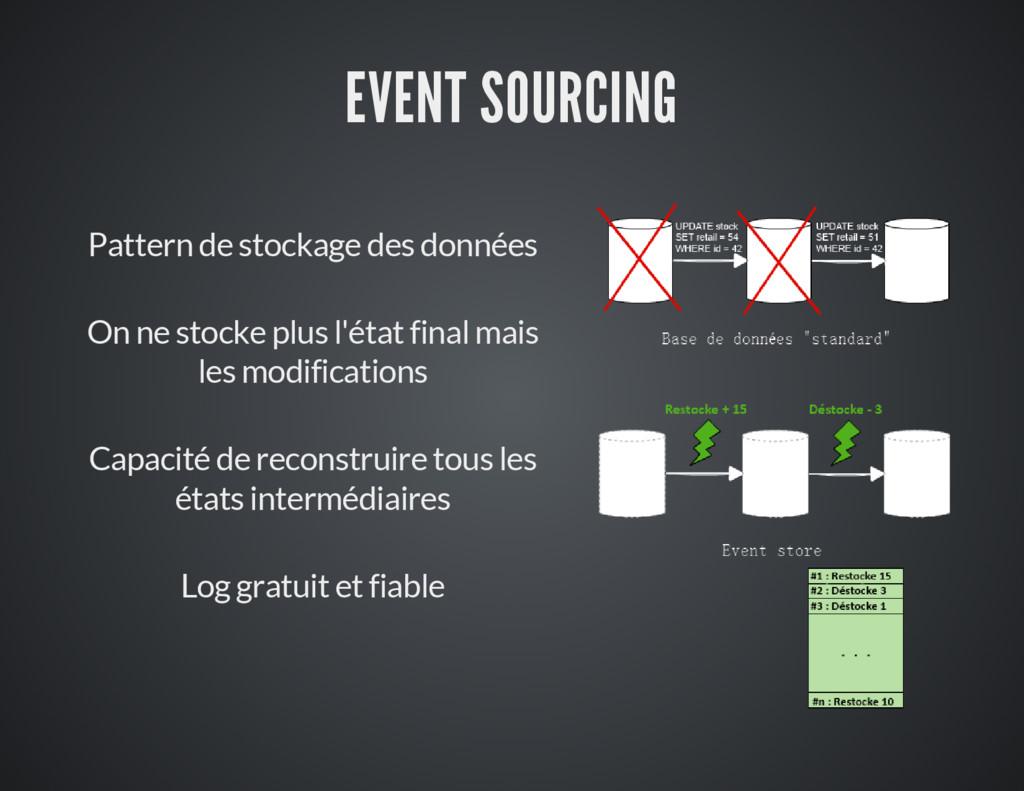 EVENT SOURCING Pattern de stockage des données ...