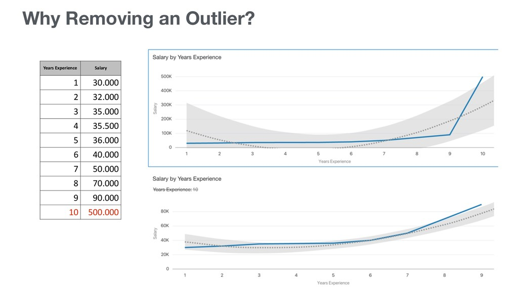 Why Removing an Outlier? Years Experience Salar...