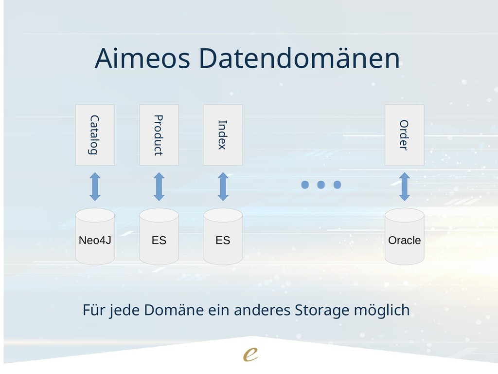Neo4J Catalog ES Product ES Index Oracle Order ...