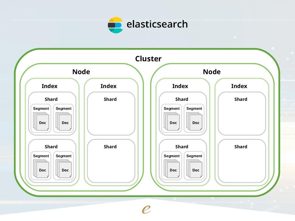 Cluster Node Index Shard Segment Doc Segment Do...