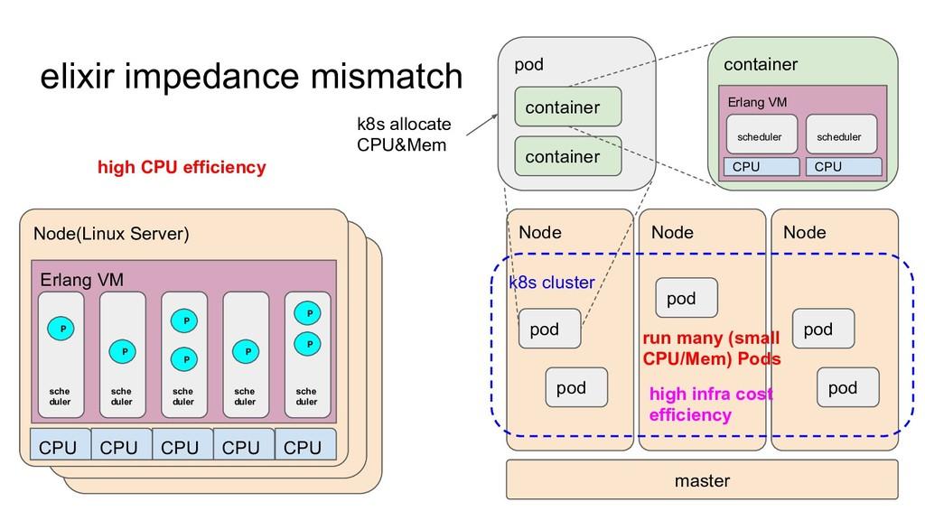 elixir impedance mismatch Node(Linux Server) Er...