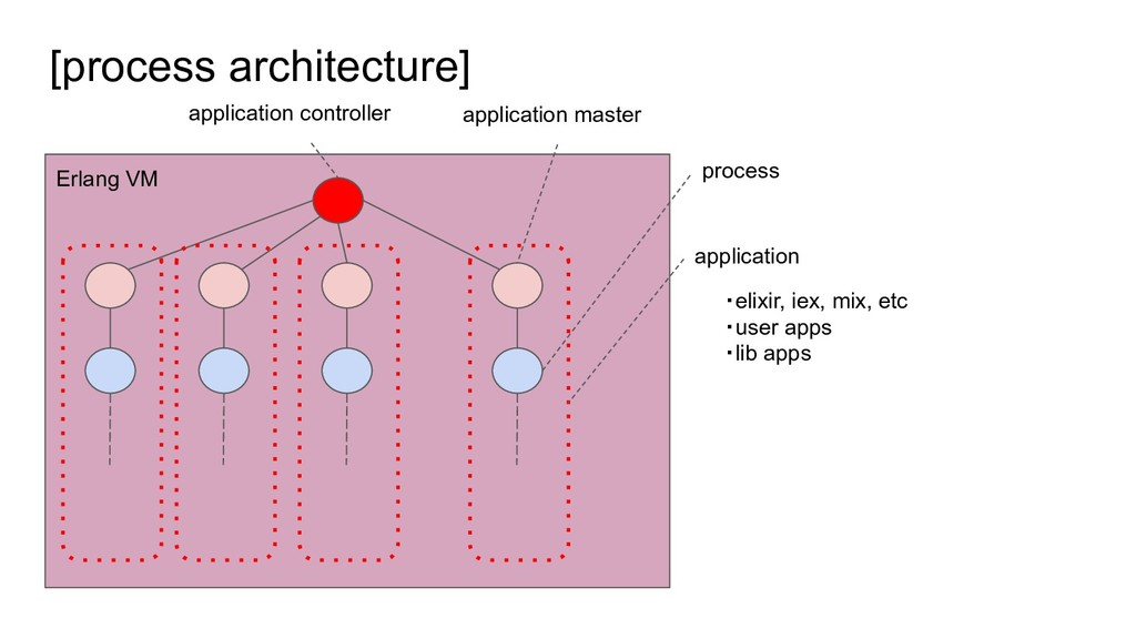 [process architecture] Erlang VM application co...