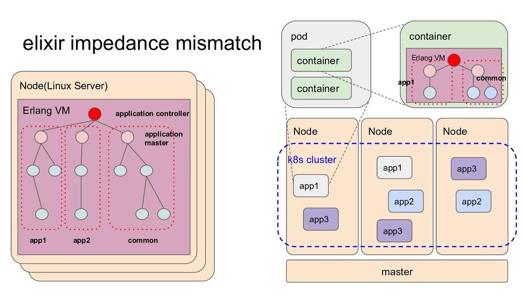 Node(Linux Server) Node(Linux Server) elixir im...
