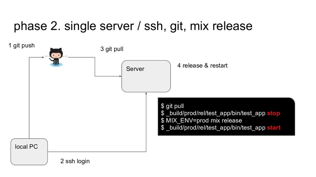 phase 2. single server / ssh, git, mix release ...