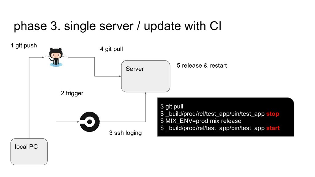 phase 3. single server / update with CI local P...