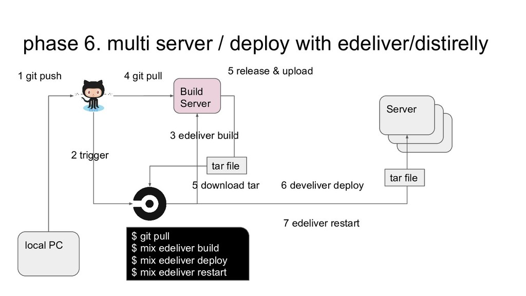 phase 6. multi server / deploy with edeliver/di...