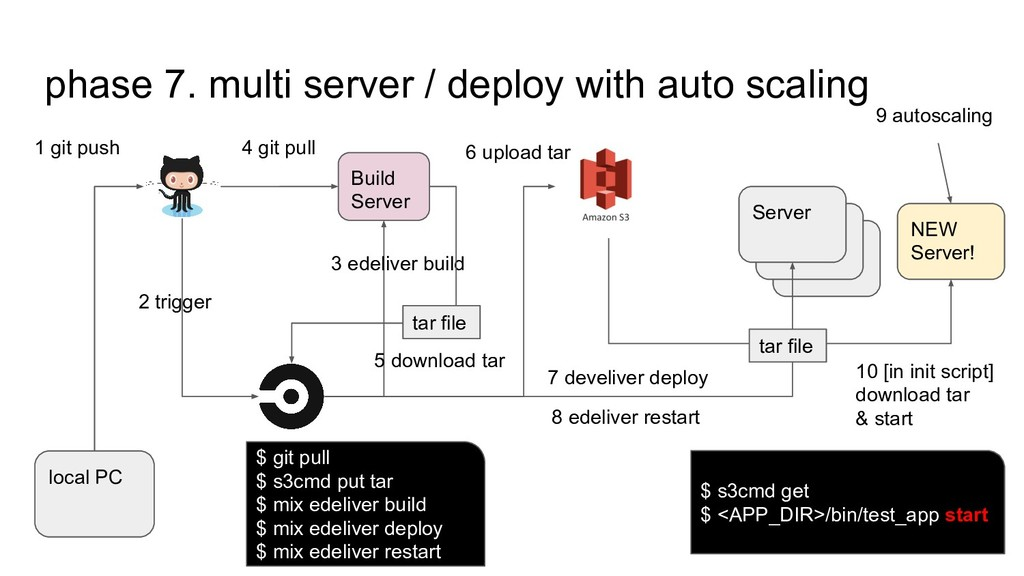 phase 7. multi server / deploy with auto scalin...