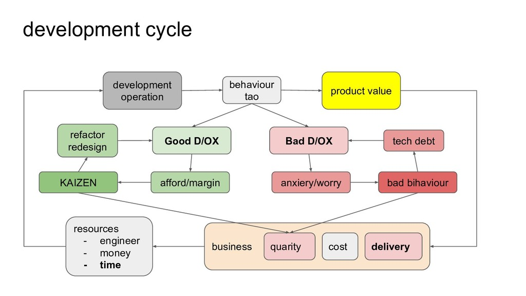business quarity cost delivery development cycl...
