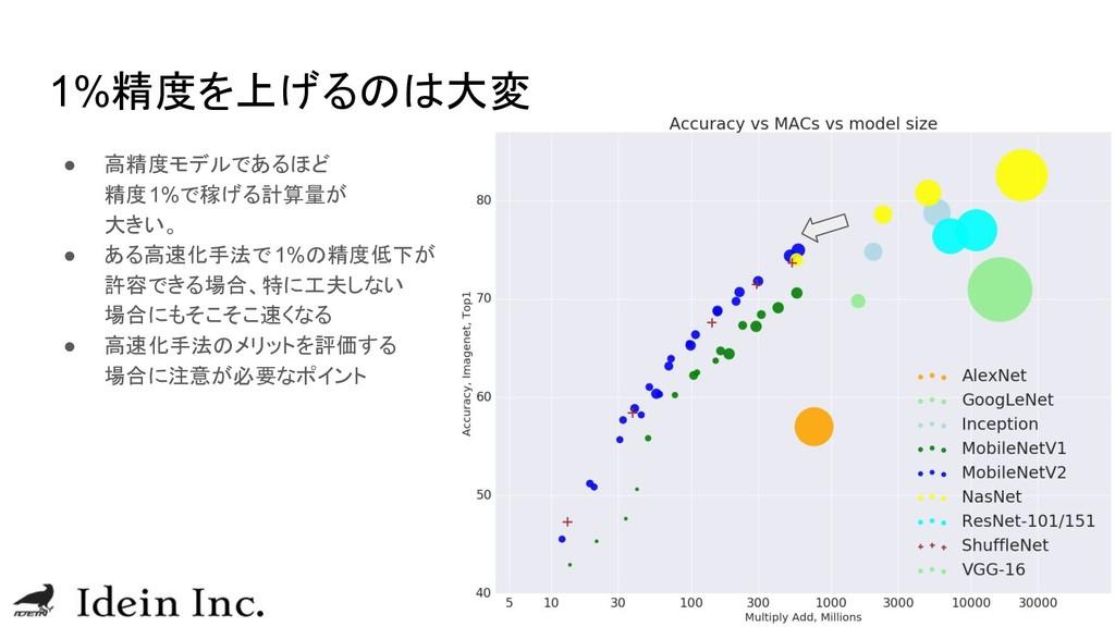 1%精度を上げるのは大変 ● 高精度モデルであるほど 精度1%で稼げる計算量が 大きい。 ● ...