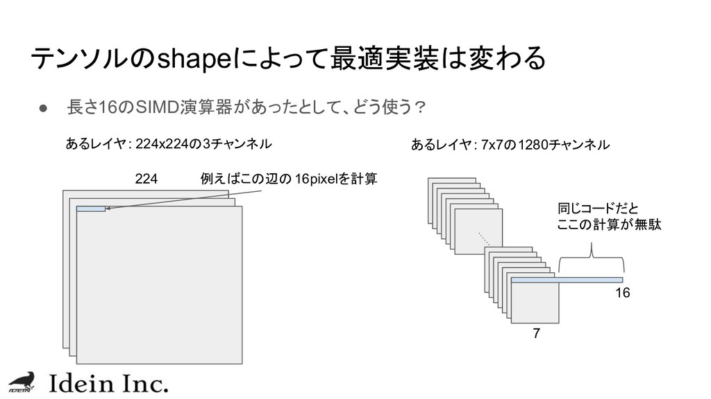 テンソルのshapeによって最適実装は変わる ● 長さ16のSIMD演算器があったとして、どう...