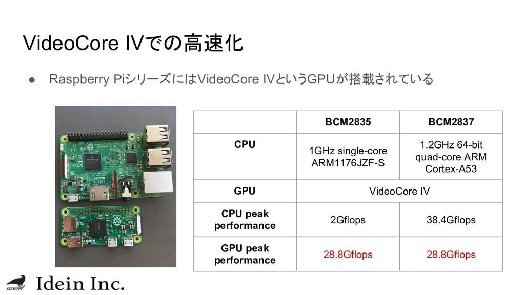 VideoCore IVでの高速化 ● Raspberry PiシリーズにはVideoCore...