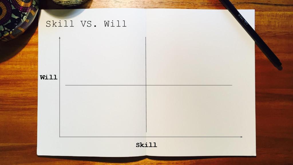 Skill VS. Will Skill Will