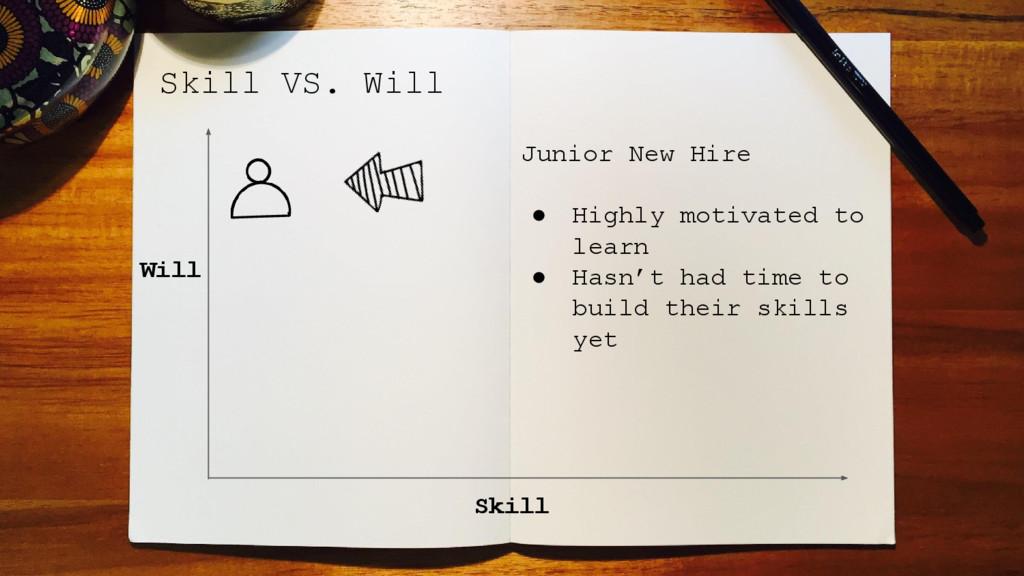 Skill VS. Will Skill Will Junior New Hire ● Hig...