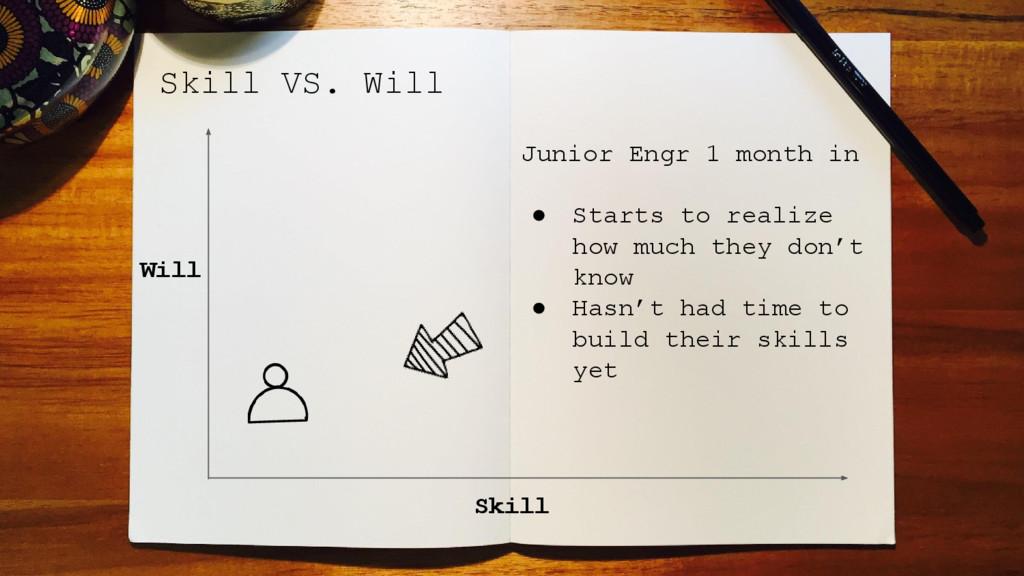 Skill VS. Will Skill Will Junior Engr 1 month i...