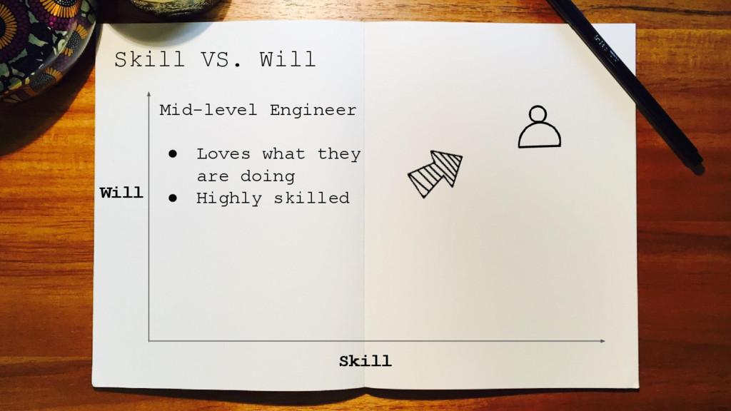 Skill VS. Will Skill Will Mid-level Engineer ● ...