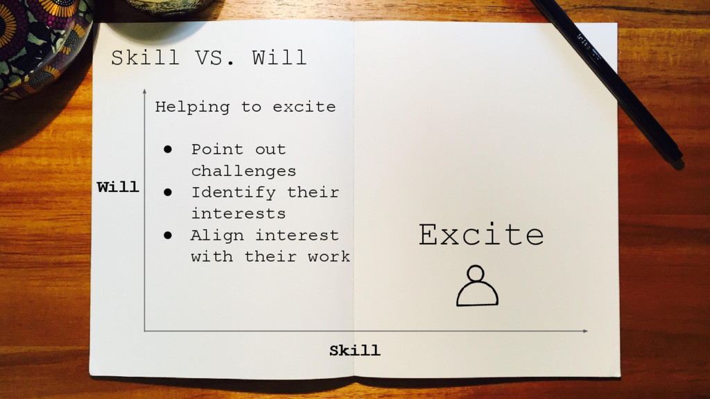 Skill VS. Will Skill Will Helping to excite ● P...