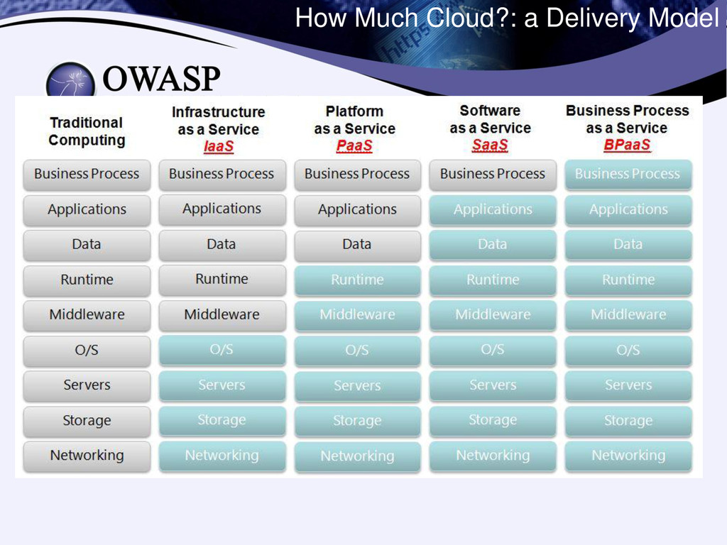 How Much Cloud?: a Delivery Model