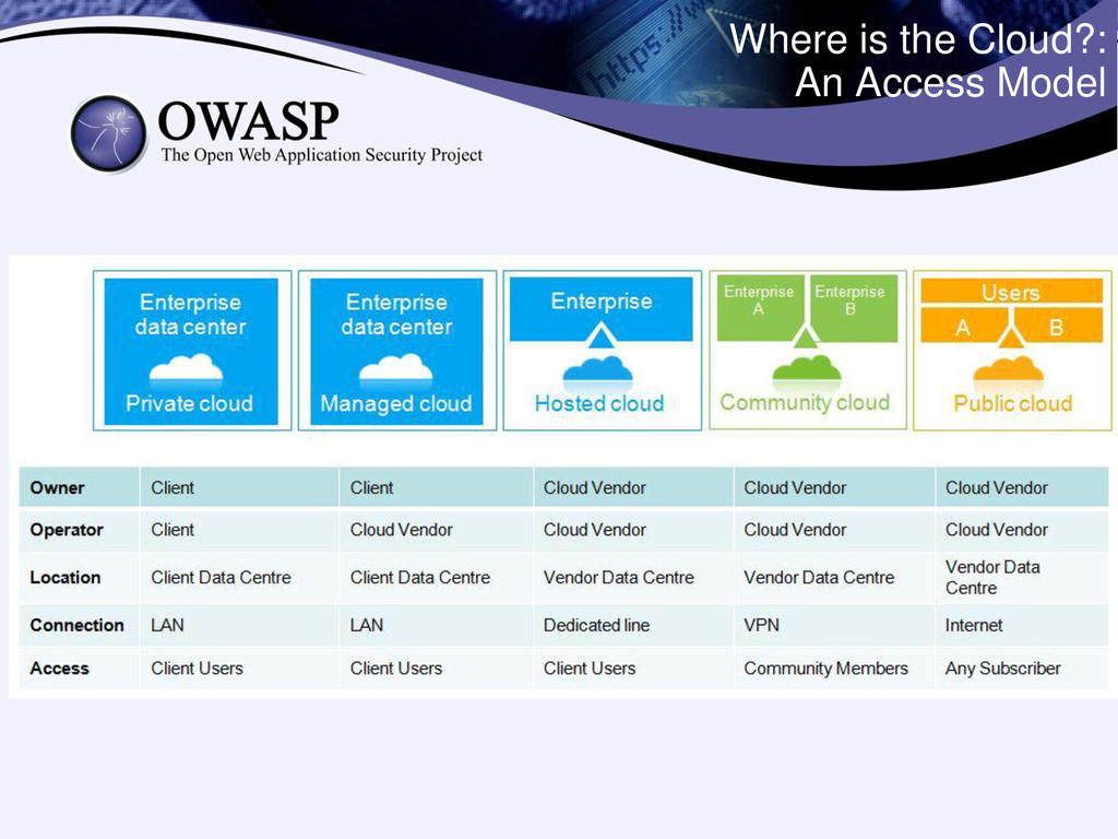 Where is the Cloud?: An Access Model HOW? WHAT?...