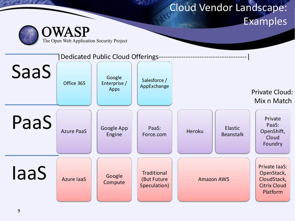 Cloud Vendor Landscape: Examples 9 Azure IaaS A...