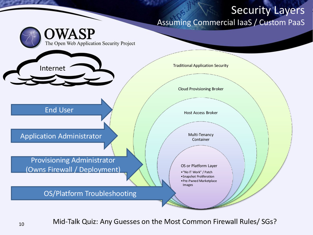 Security Layers Assuming Commercial IaaS / Cust...