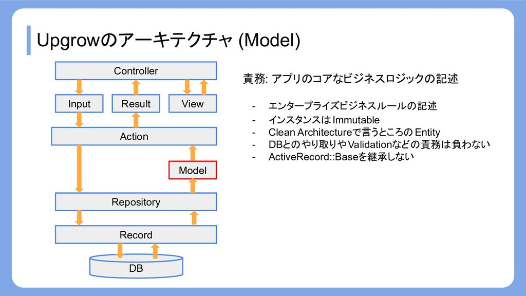 Upgrowのアーキテクチャ (Model) Record Repository Action...