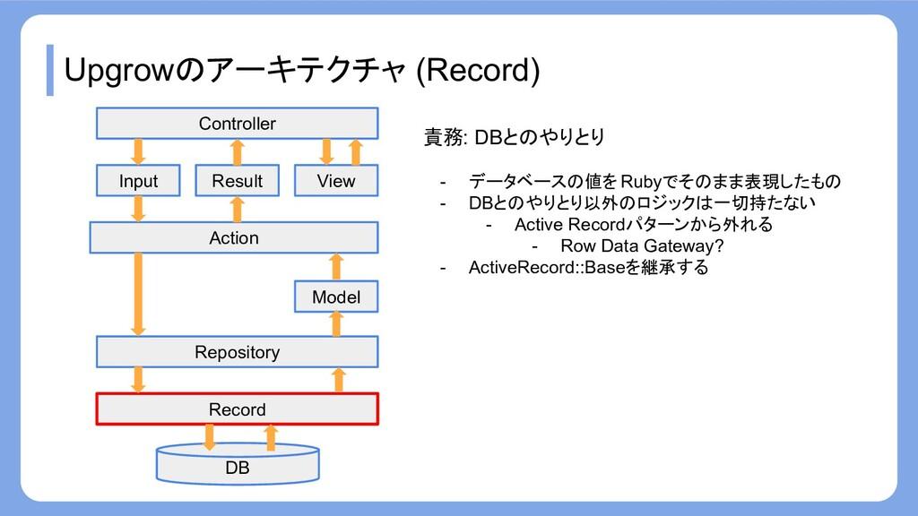 Upgrowのアーキテクチャ (Record) Record Repository Actio...