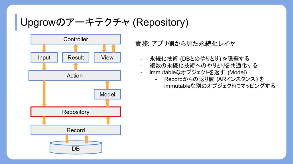 Upgrowのアーキテクチャ (Repository) Record Repository A...