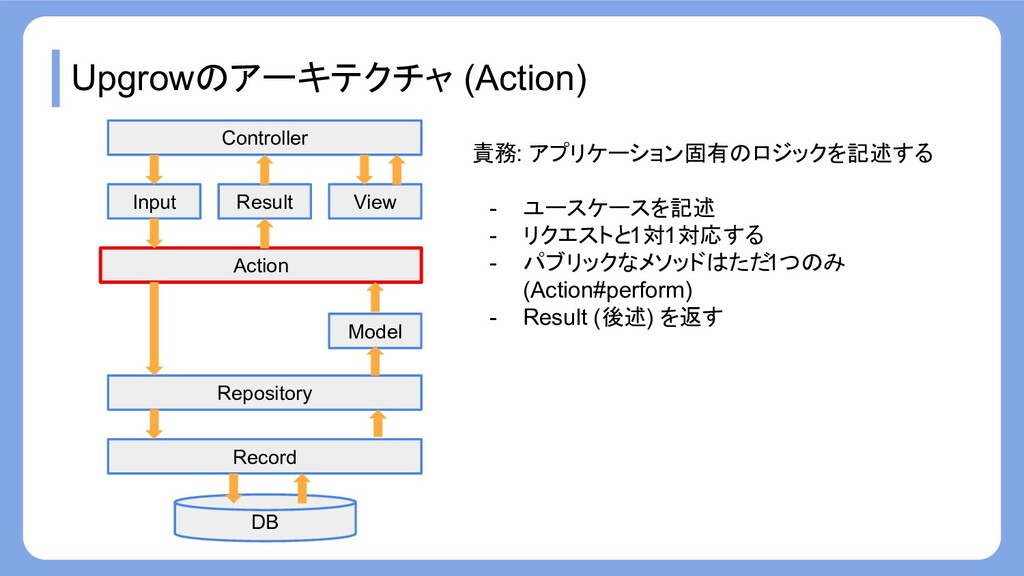 Upgrowのアーキテクチャ (Action) Record Repository Actio...