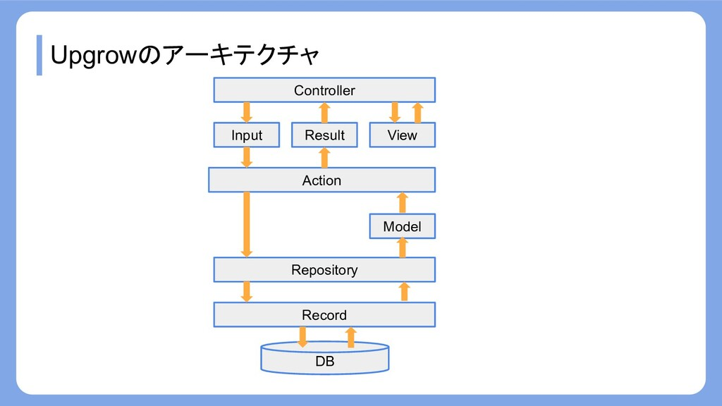 Upgrowのアーキテクチャ Record Repository Action Input M...