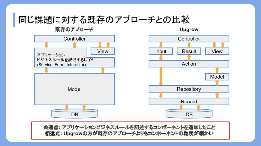 同じ課題に対する既存のアプローチとの比較 Record Repository Action I...