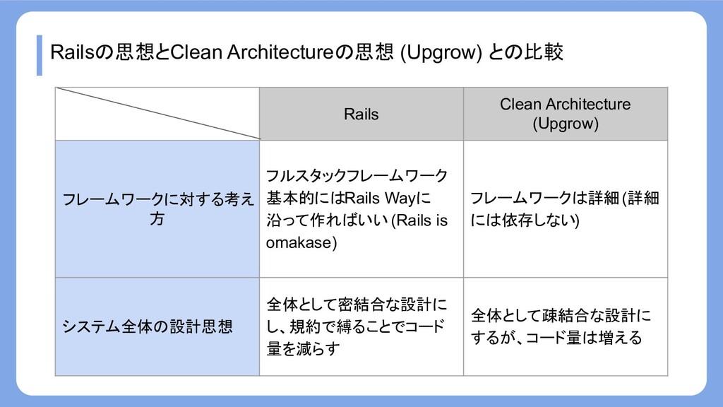 Railsの思想とClean Architectureの思想 (Upgrow) との比較 Ra...