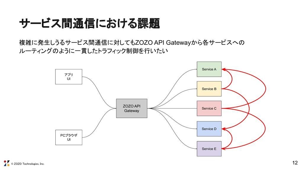 © ZOZO Technologies, Inc. サービス間通信における課題 12 Ser...