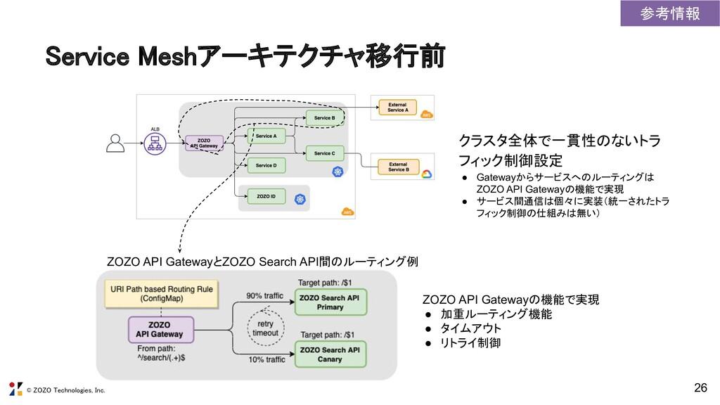 © ZOZO Technologies, Inc. Service Meshアーキテクチャ移行...