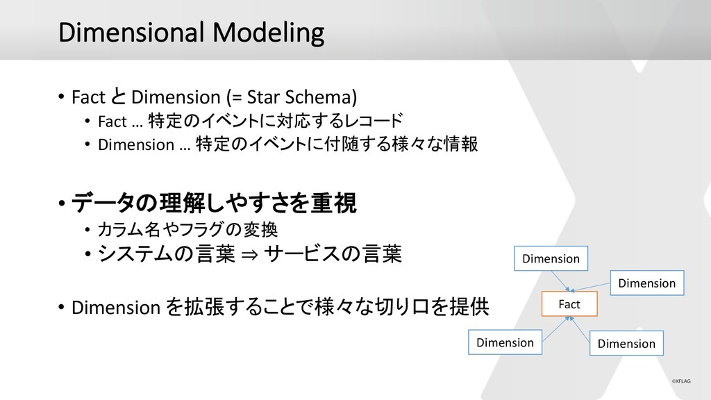 Dimensional Modeling • Fact  Dimension (= Star...