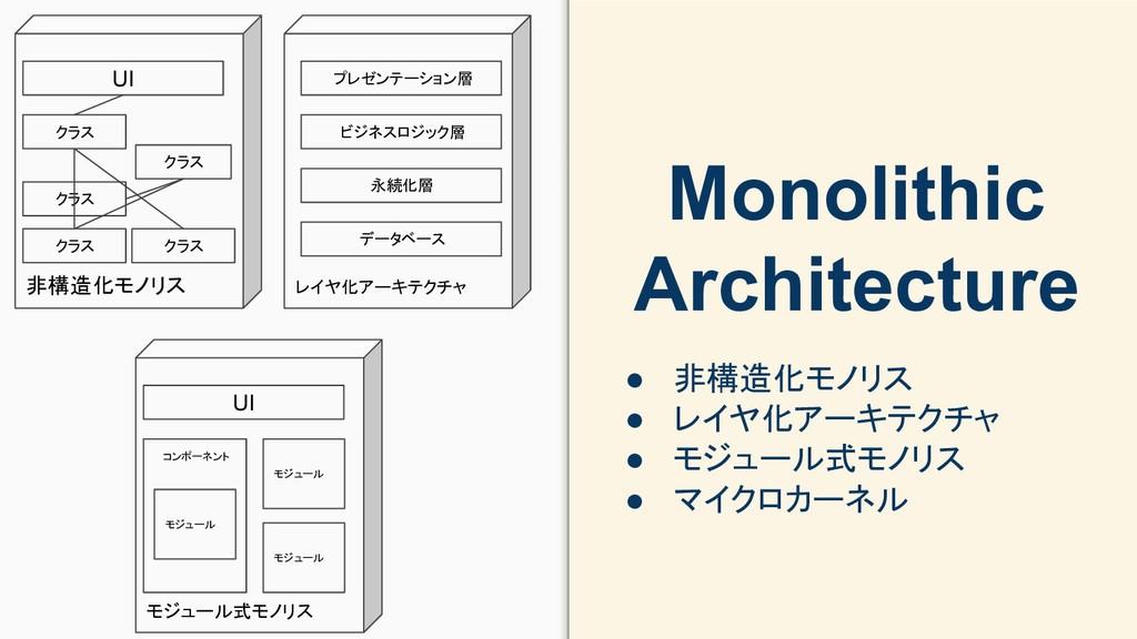 非構造化モノリス Monolithic Architecture ● 非構造化モノリス ● レ...