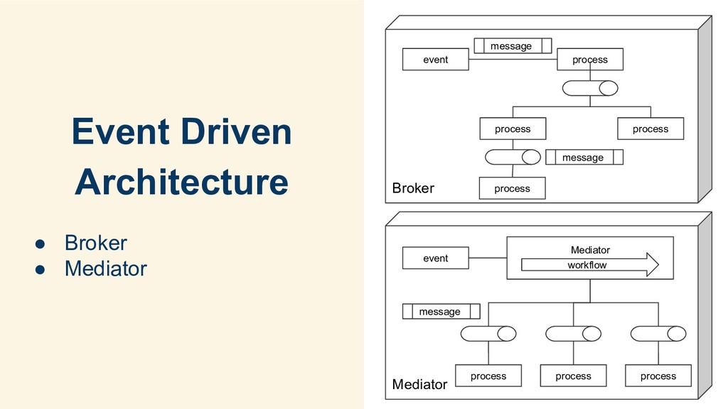 Event Driven Architecture ● Broker ● Mediator B...