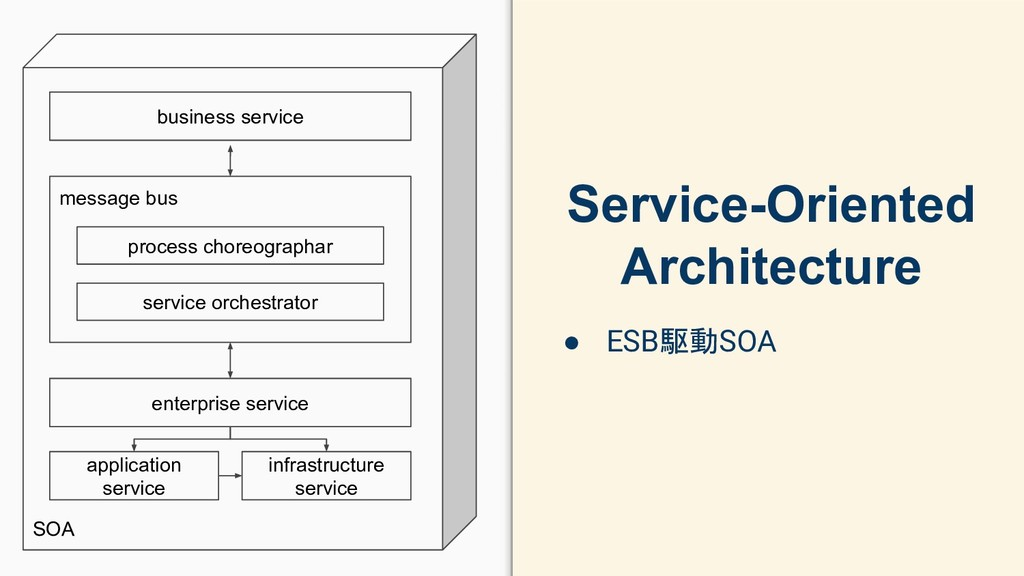 Service-Oriented Architecture ● ESB駆動SOA SOA bu...