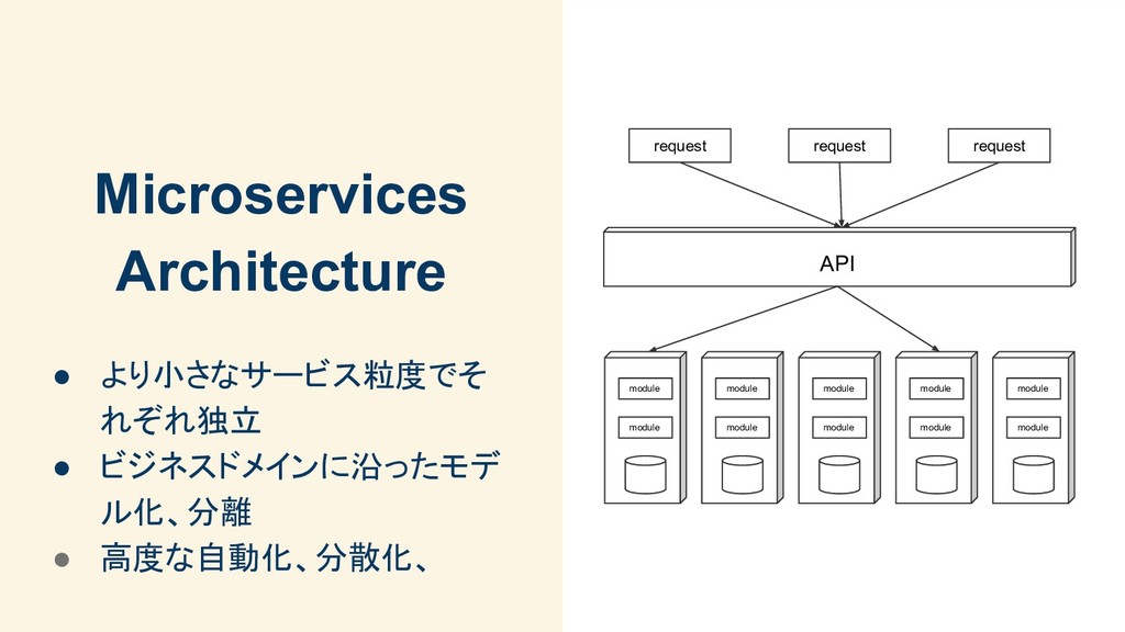 Microservices Architecture ● より小さなサービス粒度でそ れぞれ独...