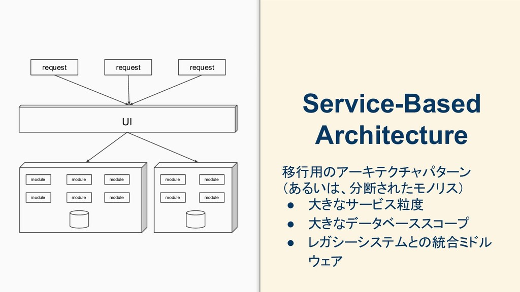 Service-Based Architecture 移行用のアーキテクチャパターン (あるい...